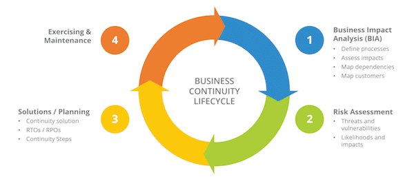 business continuity plan components